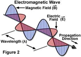 electromagneticfigure2